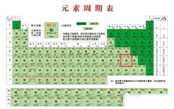 新一代网络脏话,元素周期表51号元素什么意思(符号为Sb)