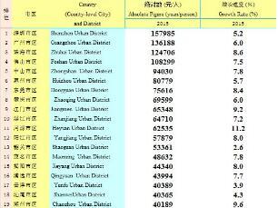 2016广东省各城市人均GDP排行:深圳157985元