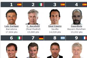 2015世界足球教练排名(附中国教练名单)